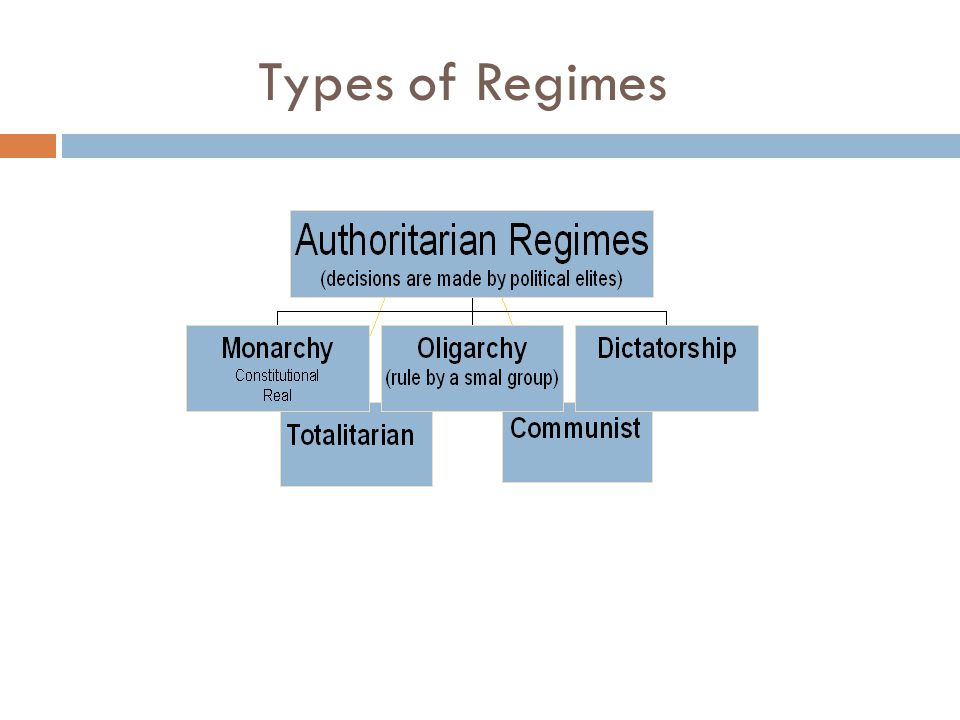 Types of Regimes