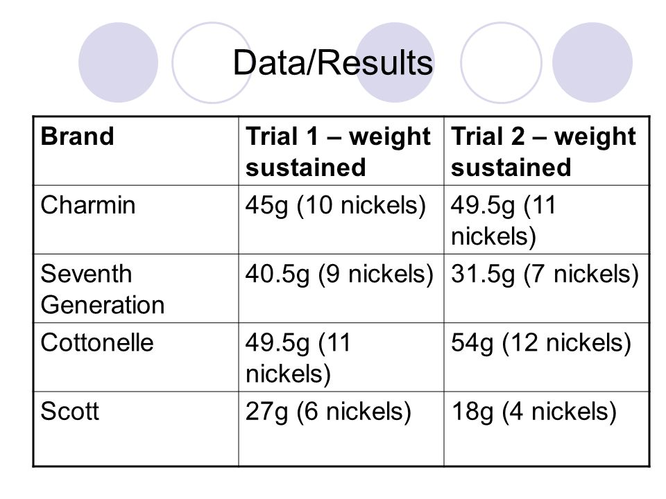 Data/Results Brand Trial 1 – weight sustained