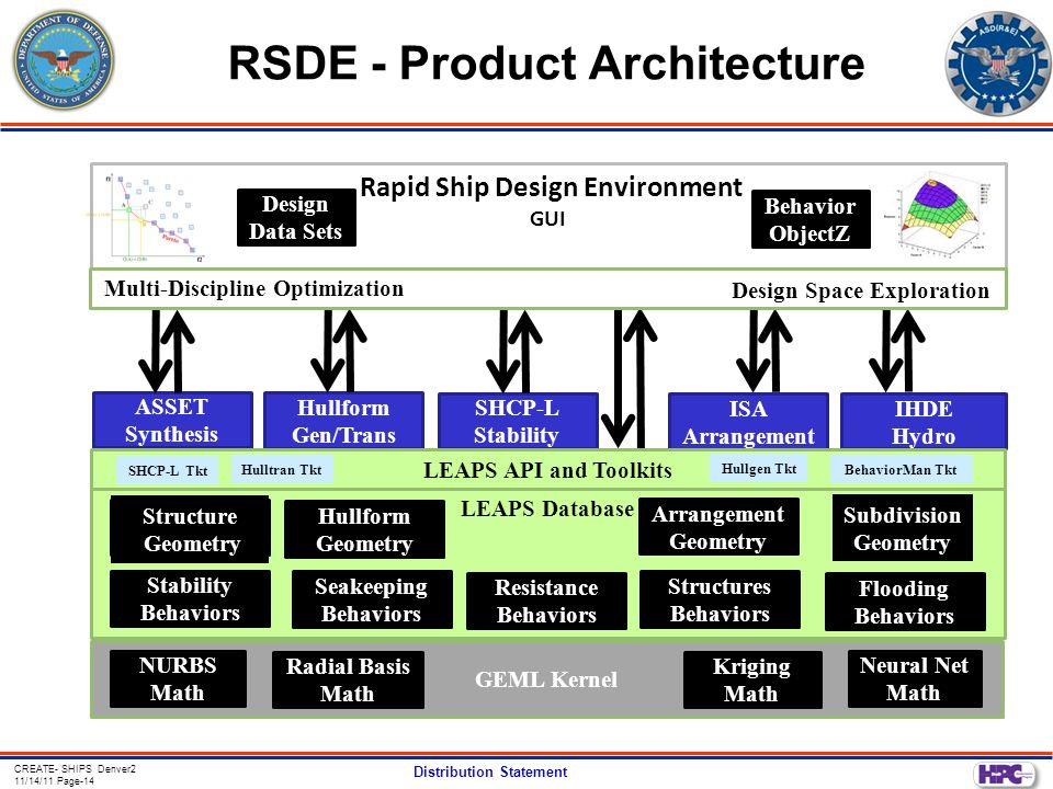 RSDE - Product Architecture