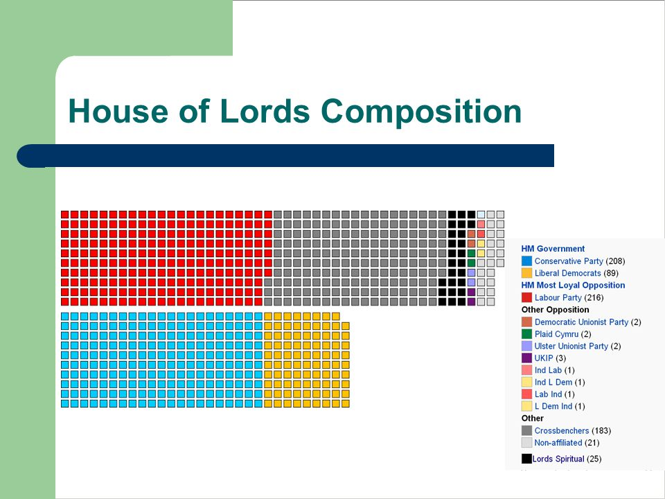 House of Lords Composition
