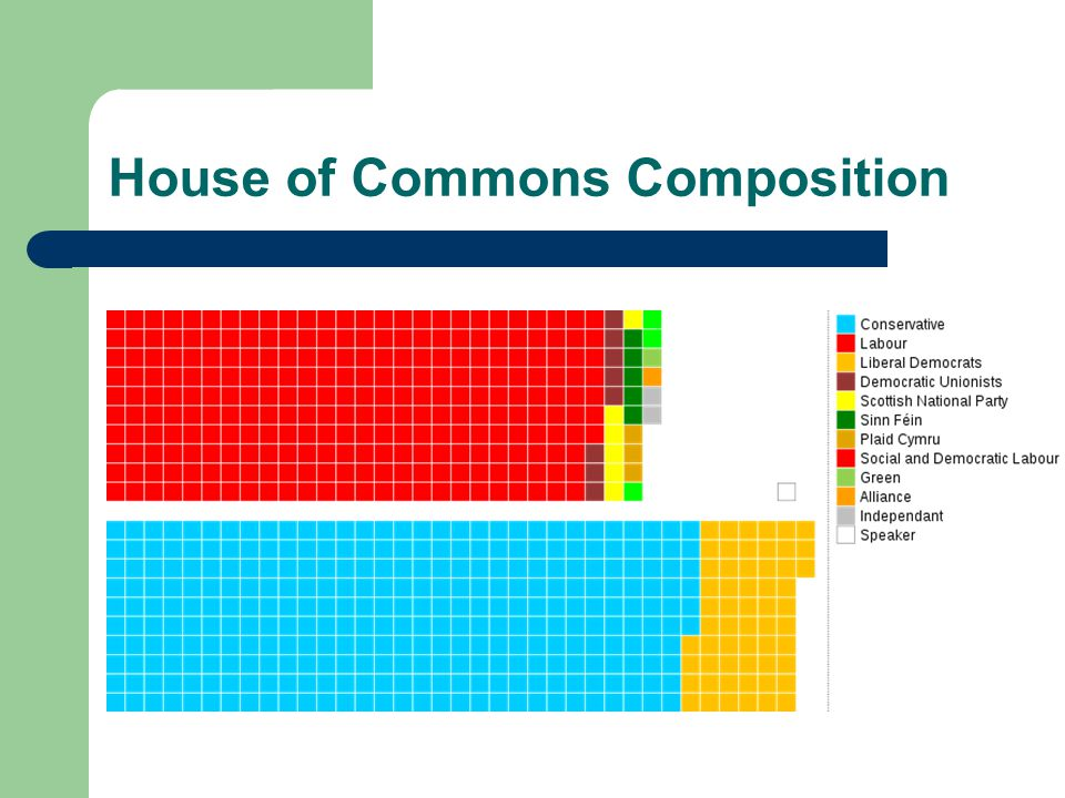 House of Commons Composition