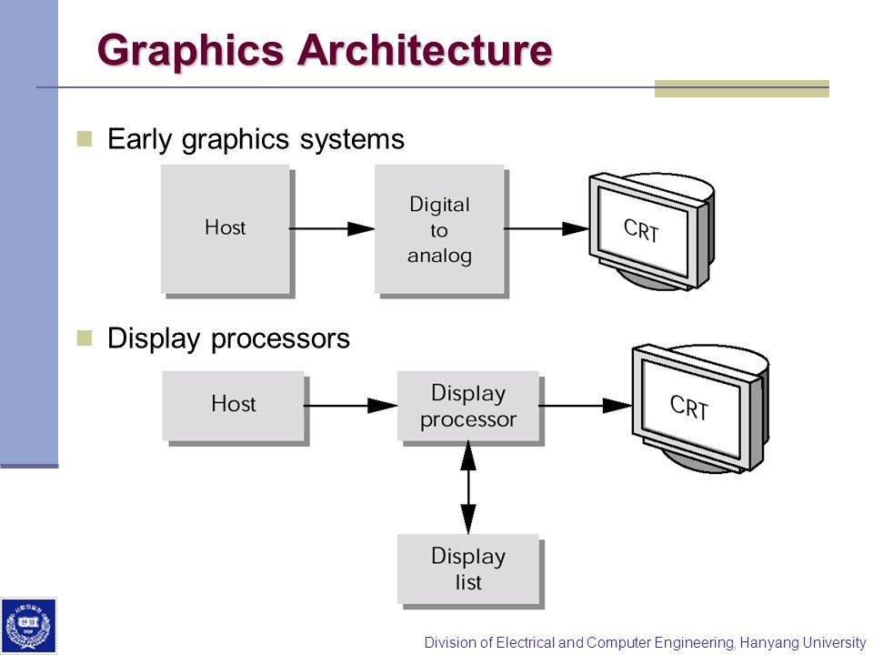Graphics Architecture
