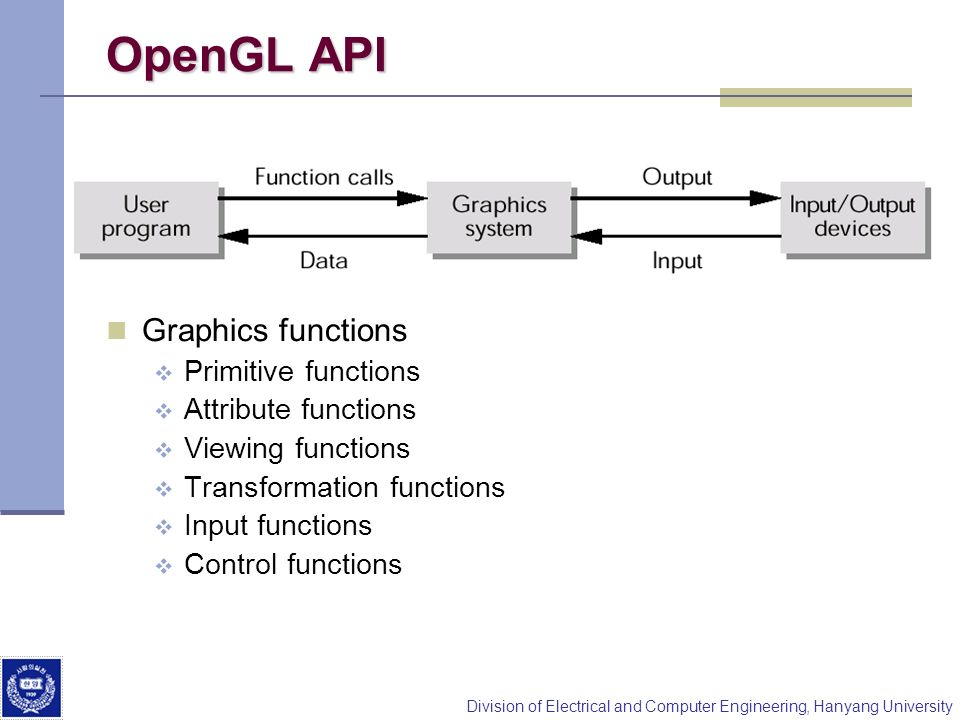 OpenGL API Graphics functions Primitive functions Attribute functions