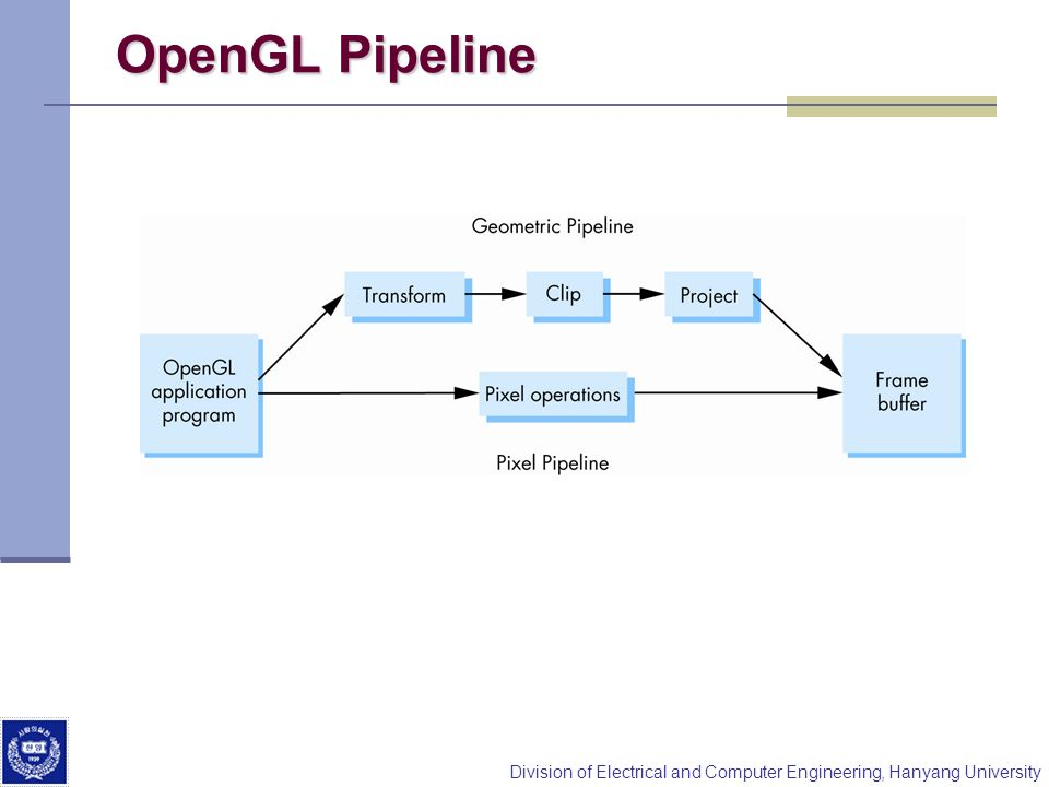 OpenGL Pipeline