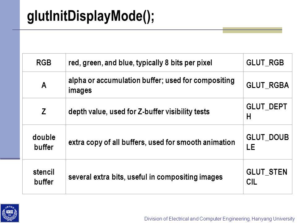 glutInitDisplayMode();