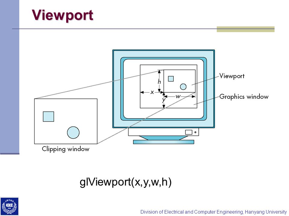 Viewport glViewport(x,y,w,h)