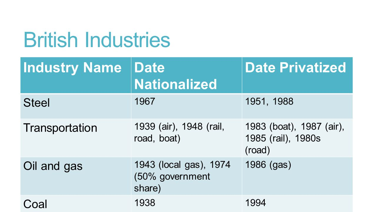 British Industries Industry Name Date Nationalized Date Privatized