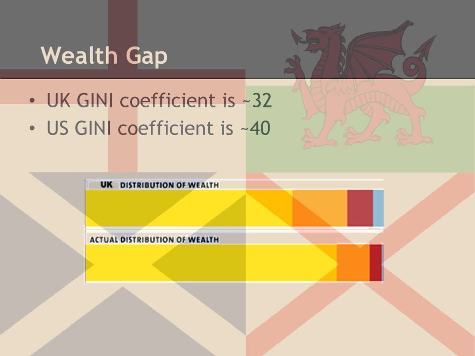 Wealth Gap UK GINI coefficient is ~32 US GINI coefficient is ~40