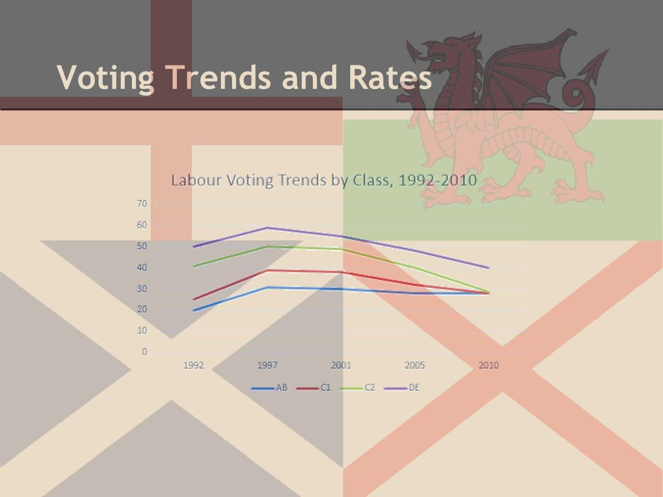 Voting Trends and Rates