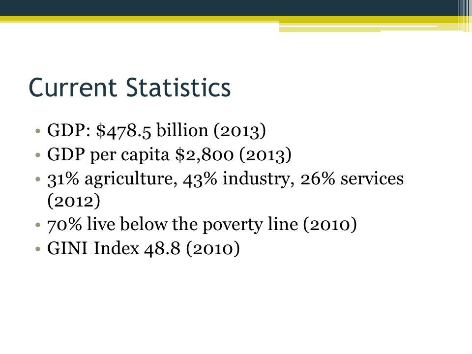 Current Statistics GDP: $478.5 billion (2013)