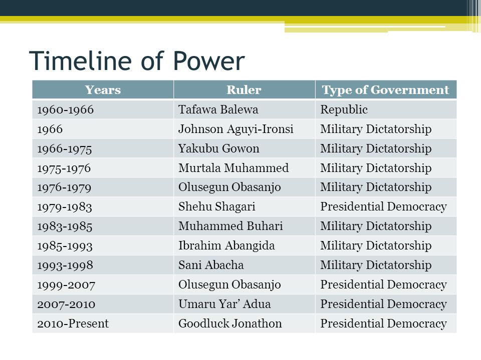 Timeline of Power Years Ruler Type of Government 1960-1966