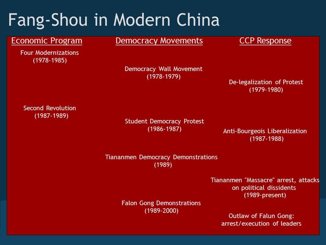 Fang-Shou in Modern China