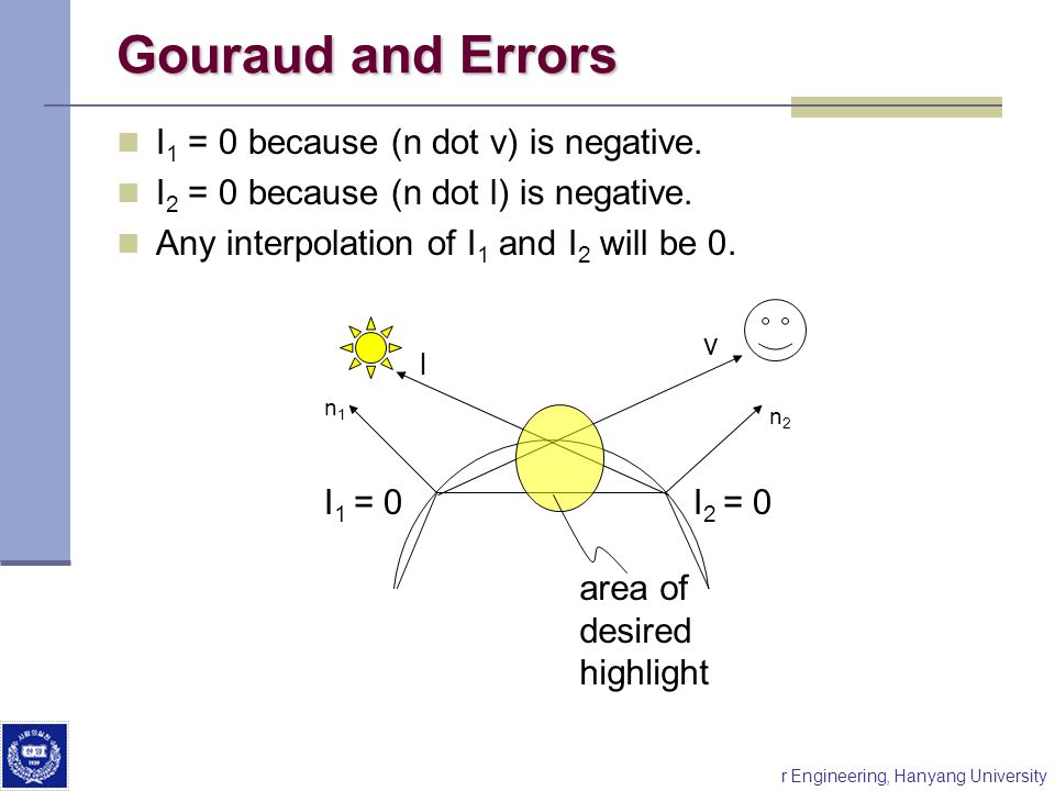 Gouraud and Errors I1 = 0 because (n dot v) is negative.