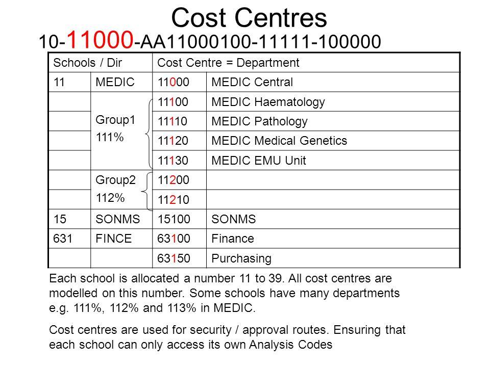 Cost Centres 10-11000-AA11000100-11111-100000 Schools / Dir