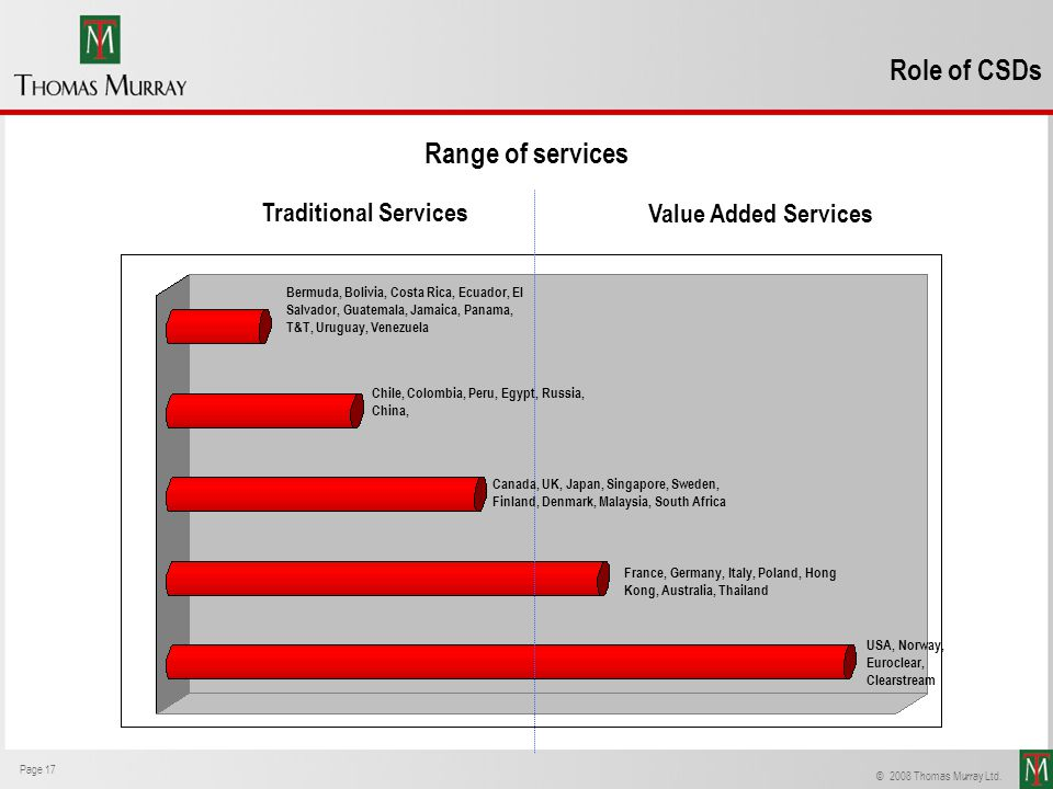 Role of CSDs Range of services Traditional Services