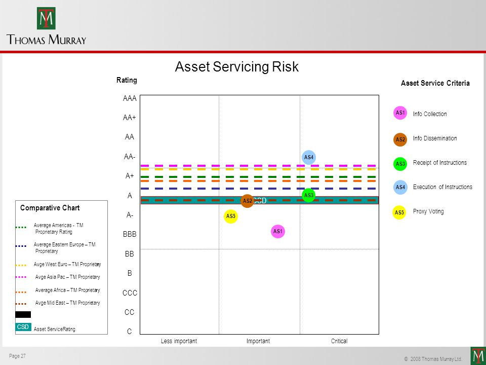 Asset Servicing Risk Rating Asset Service Criteria AAA AA+ AA AA- A+ A