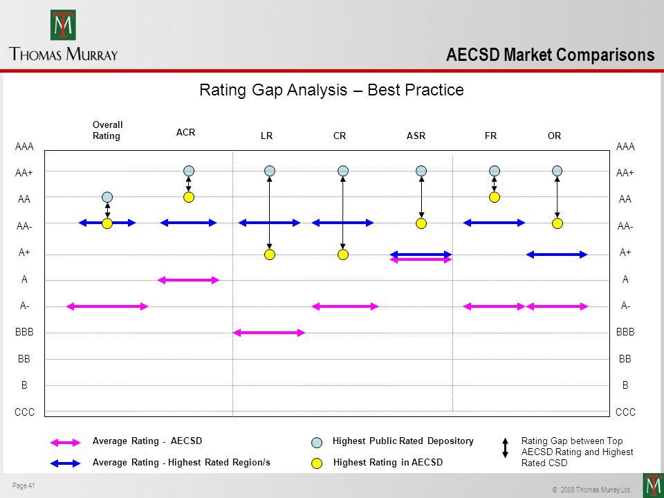 Rating Gap Analysis – Best Practice