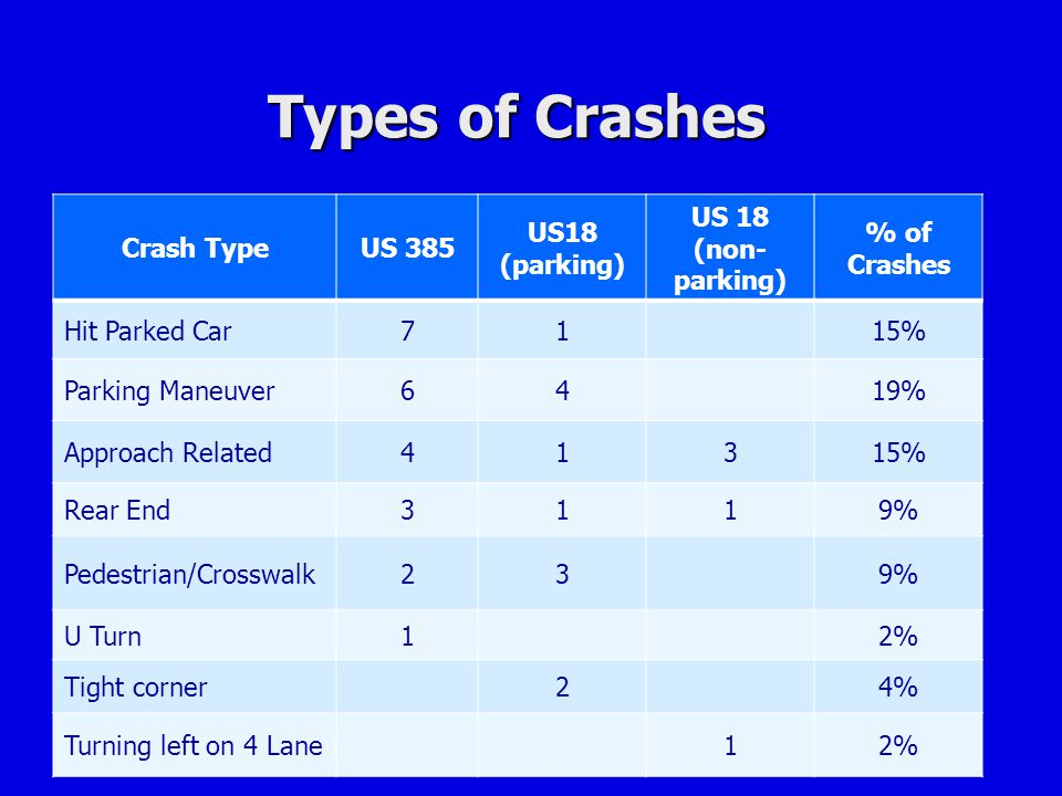 Types of Crashes Crash Type US 385 US18 (parking) US 18 (non-parking)
