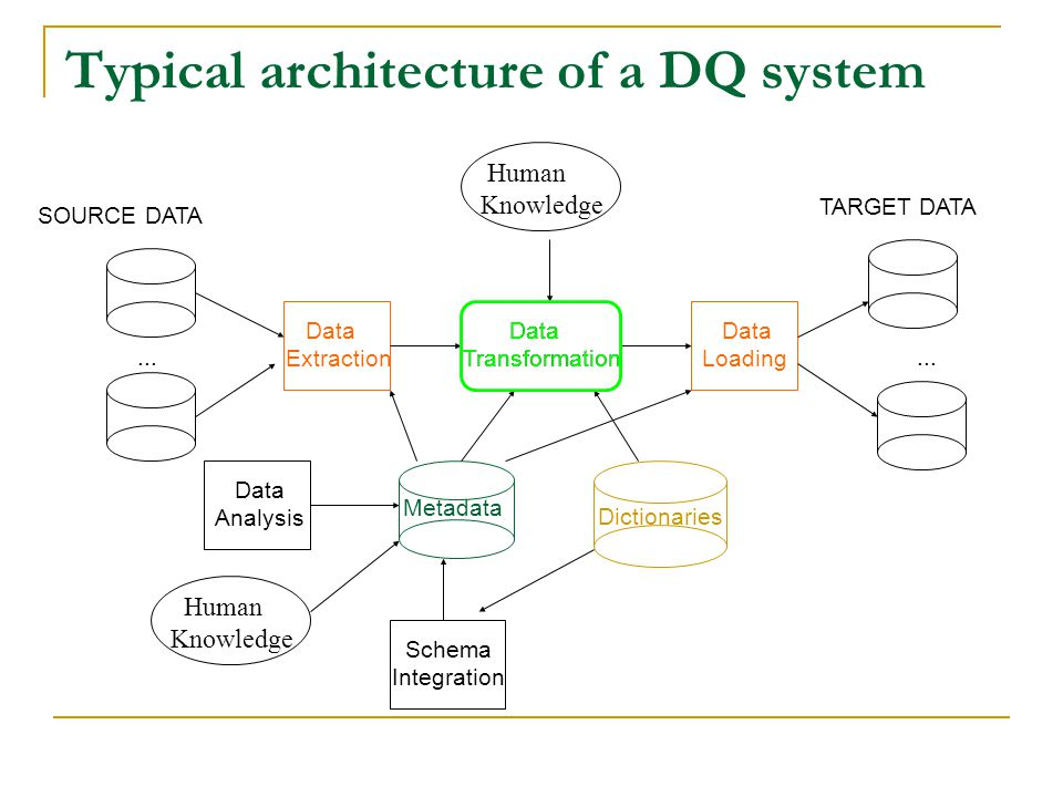 Typical architecture of a DQ system