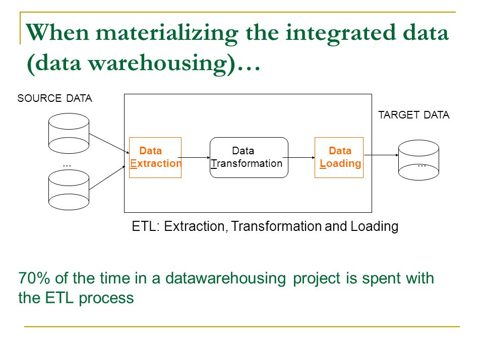 When materializing the integrated data (data warehousing)…