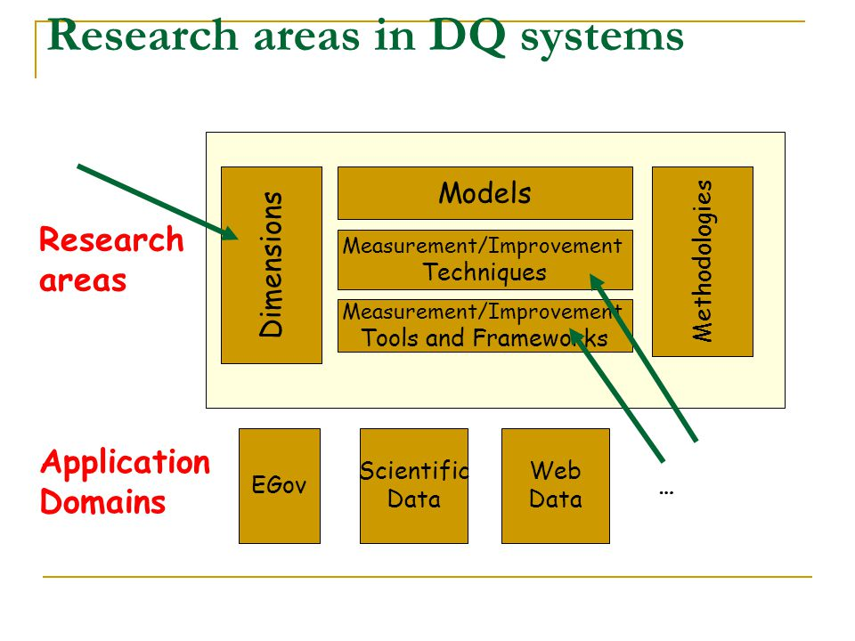 Research areas in DQ systems
