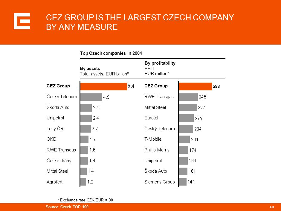 CEZ GROUP IS THE LARGEST CZECH COMPANY BY ANY MEASURE