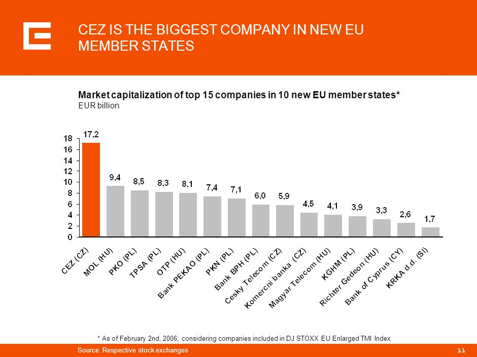 CEZ IS THE BIGGEST COMPANY IN NEW EU MEMBER STATES