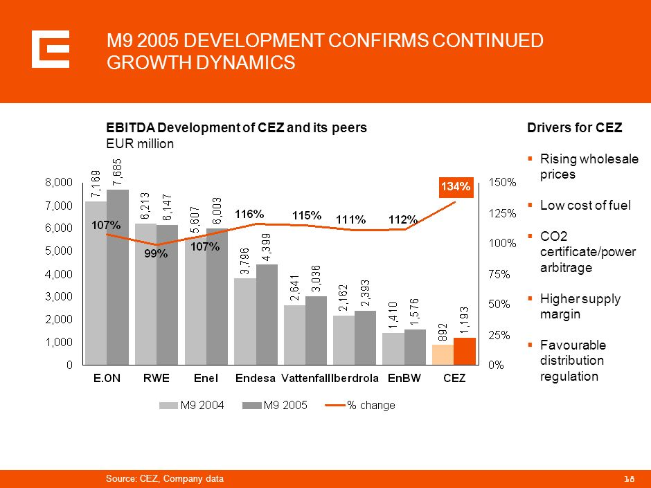 M9 2005 DEVELOPMENT CONFIRMS CONTINUED GROWTH DYNAMICS