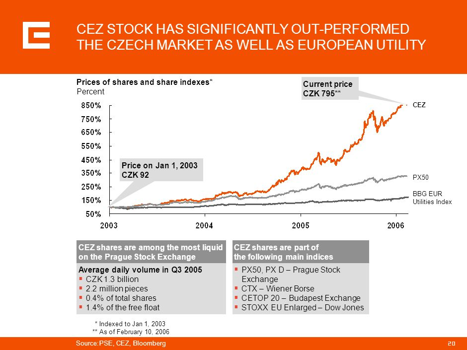 PRG-ZPD008-20041008-11373P1C CEZ STOCK HAS SIGNIFICANTLY OUT-PERFORMED THE CZECH MARKET AS WELL AS EUROPEAN UTILITY.