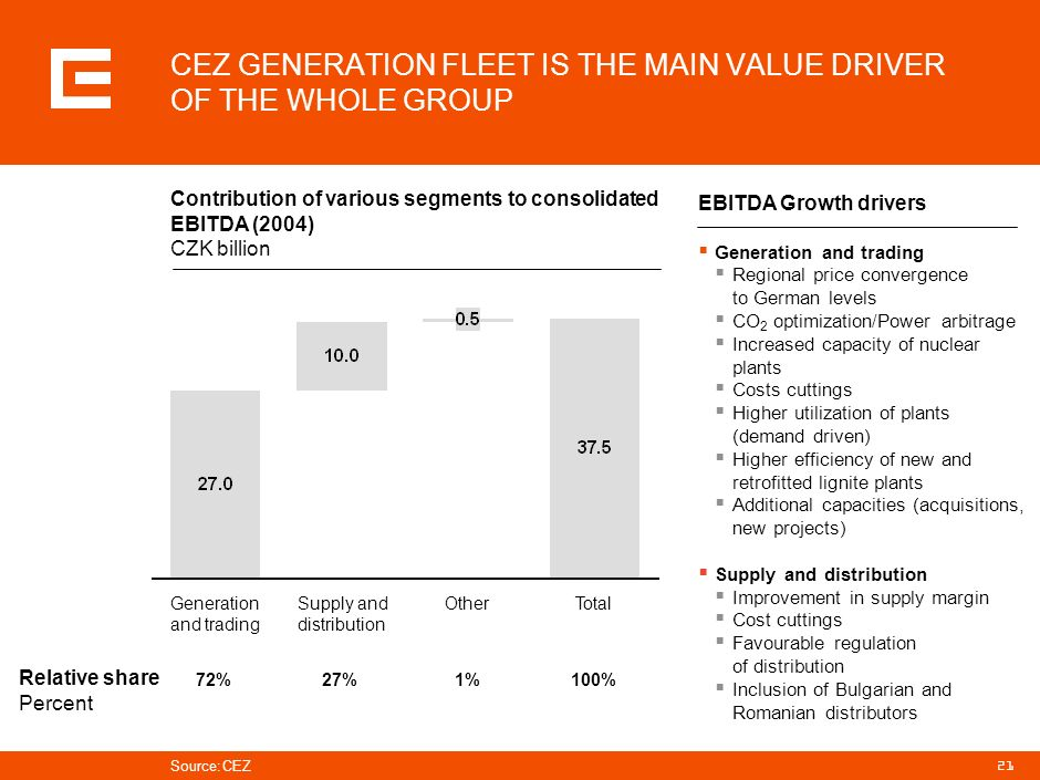 CEZ GENERATION FLEET IS THE MAIN VALUE DRIVER OF THE WHOLE GROUP