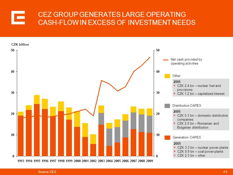 PRG-ZPD008-20041008-11373P1C CEZ GROUP GENERATES LARGE OPERATING CASH-FLOW IN EXCESS OF INVESTMENT NEEDS.
