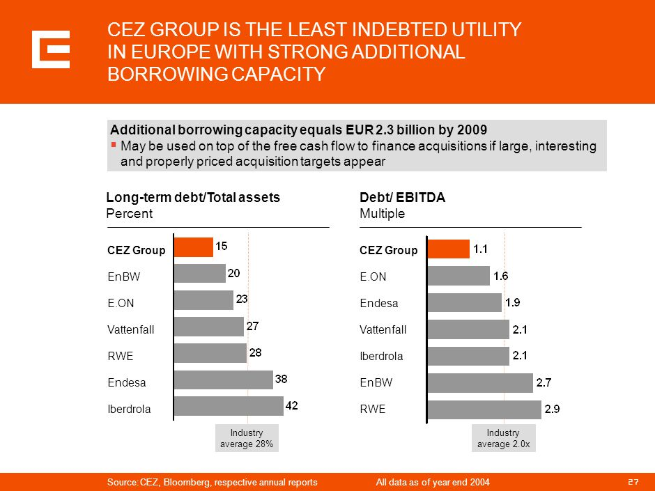 PRG-ZPD008-20041008-11373P1C CEZ GROUP IS THE LEAST INDEBTED UTILITY IN EUROPE WITH STRONG ADDITIONAL BORROWING CAPACITY.