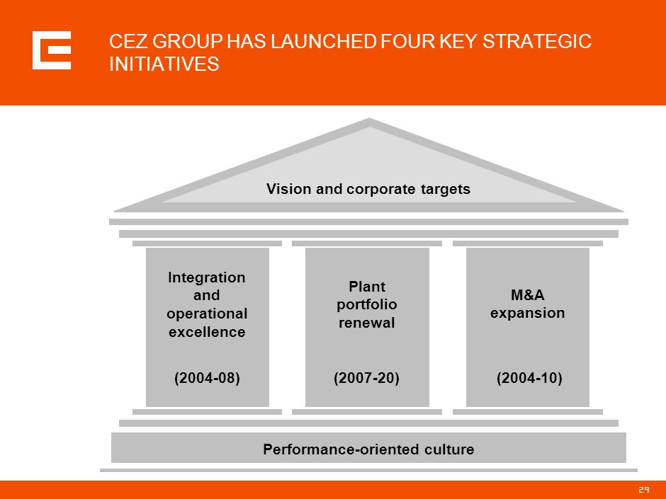 CEZ GROUP HAS LAUNCHED FOUR KEY STRATEGIC INITIATIVES