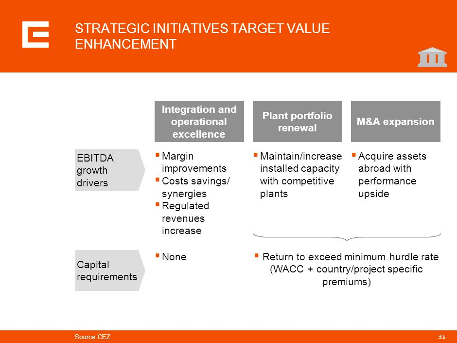 STRATEGIC INITIATIVES TARGET VALUE ENHANCEMENT