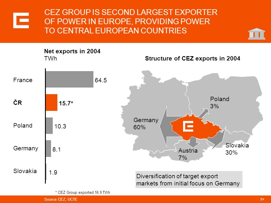 PRG-ZPD008-20041008-11373P1C CEZ GROUP IS SECOND LARGEST EXPORTER OF POWER IN EUROPE, PROVIDING POWER TO CENTRAL EUROPEAN COUNTRIES.
