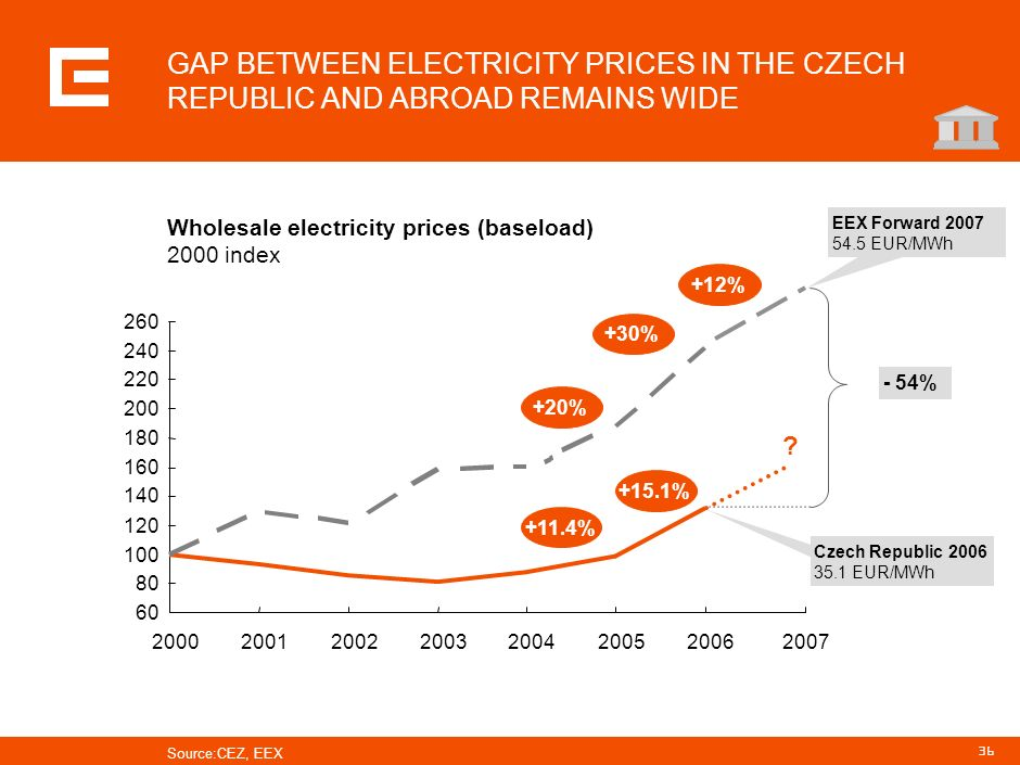 PRG-ZPD008-20041008-11373P1C GAP BETWEEN ELECTRICITY PRICES IN THE CZECH REPUBLIC AND ABROAD REMAINS WIDE.