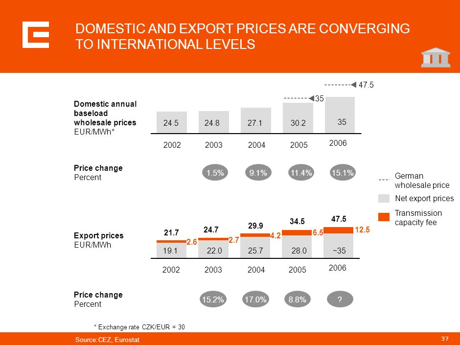DOMESTIC AND EXPORT PRICES ARE CONVERGING TO INTERNATIONAL LEVELS