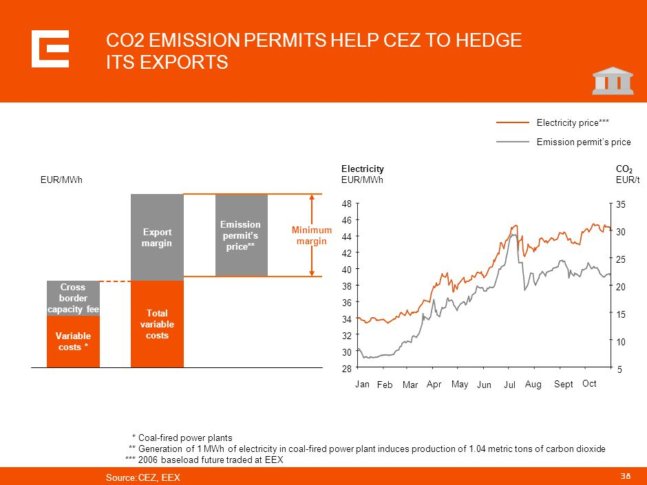 CO2 EMISSION PERMITS HELP CEZ TO HEDGE ITS EXPORTS