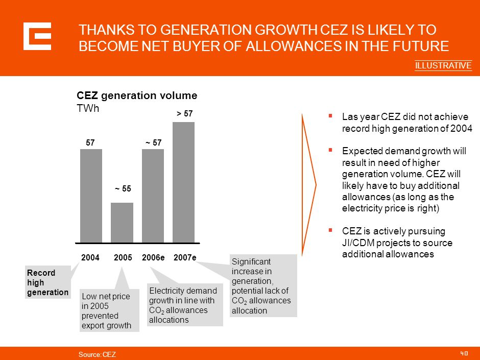 THANKS TO GENERATION GROWTH CEZ IS LIKELY TO BECOME NET BUYER OF ALLOWANCES IN THE FUTURE