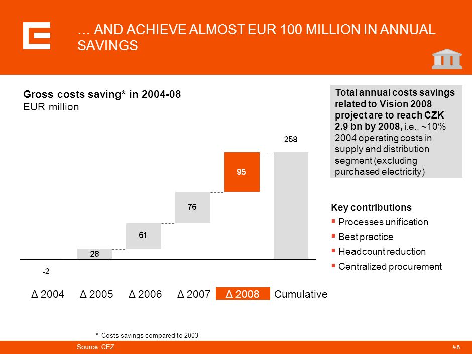 … AND ACHIEVE ALMOST EUR 100 MILLION IN ANNUAL SAVINGS