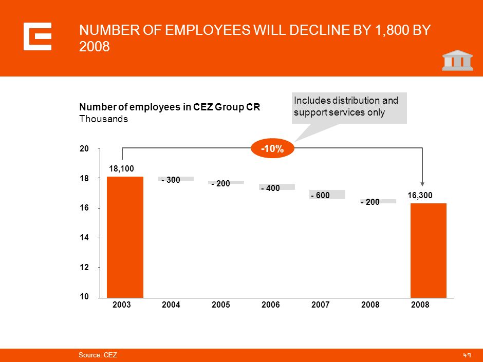 NUMBER OF EMPLOYEES WILL DECLINE BY 1,800 BY 2008