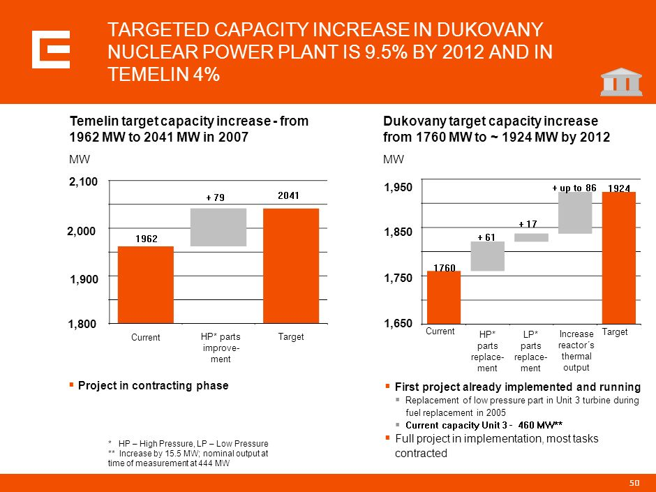 PRG-ZPD008-20041008-11373P1C TARGETED CAPACITY INCREASE IN DUKOVANY NUCLEAR POWER PLANT IS 9.5% BY 2012 AND IN TEMELIN 4%