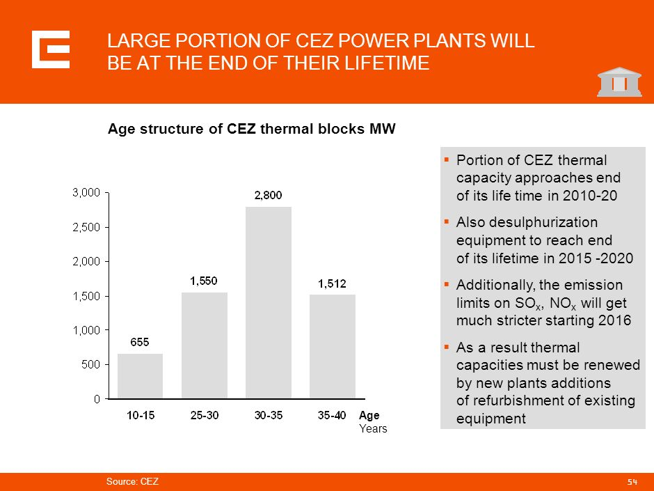 LARGE PORTION OF CEZ POWER PLANTS WILL BE AT THE END OF THEIR LIFETIME