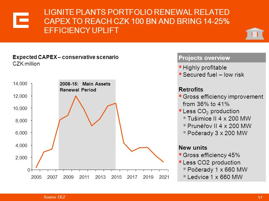 PRG-ZPD008-20041008-11373P1C LIGNITE PLANTS PORTFOLIO RENEWAL RELATED CAPEX TO REACH CZK 100 BN AND BRING 14-25% EFFICIENCY UPLIFT.