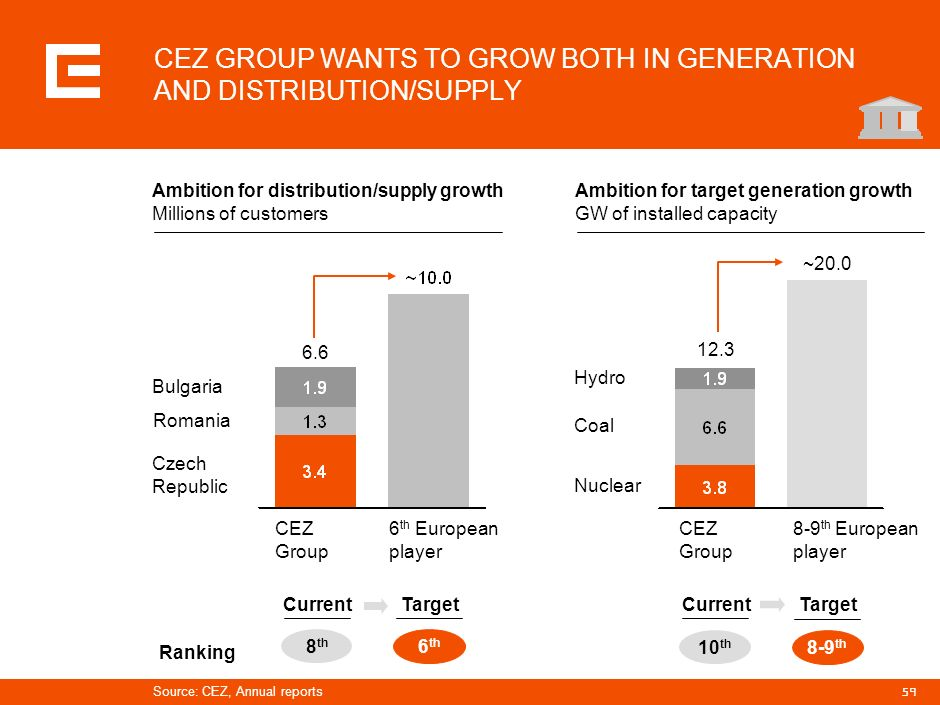 CEZ GROUP WANTS TO GROW BOTH IN GENERATION AND DISTRIBUTION/SUPPLY