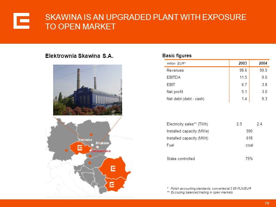 SKAWINA IS AN UPGRADED PLANT WITH EXPOSURE TO OPEN MARKET