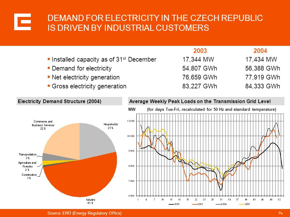 PRG-ZPD008-20041008-11373P1C DEMAND FOR ELECTRICITY IN THE CZECH REPUBLIC IS DRIVEN BY INDUSTRIAL CUSTOMERS.