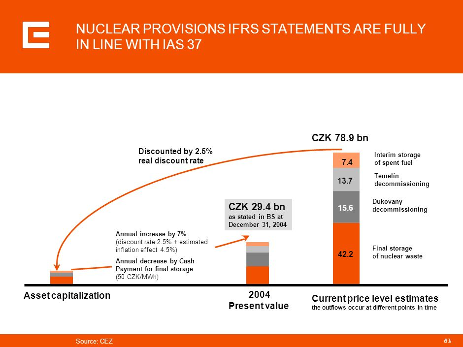 NUCLEAR PROVISIONS IFRS STATEMENTS ARE FULLY IN LINE WITH IAS 37