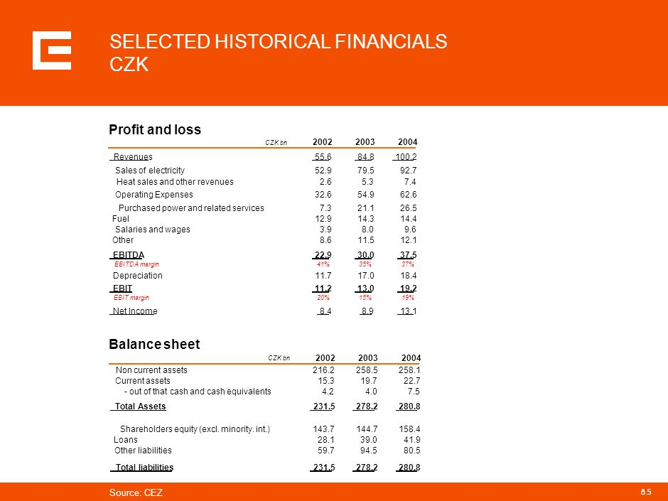 SELECTED HISTORICAL FINANCIALS CZK