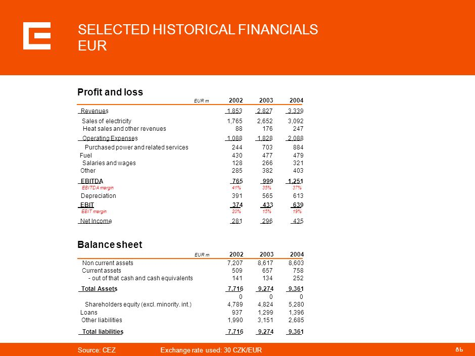 SELECTED HISTORICAL FINANCIALS EUR
